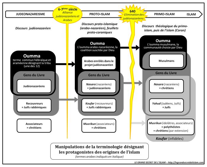 Terminologies des croyants - Le Grand Secret de l'Islam